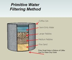 Primitive%20Water%20Filtering%20Method.png